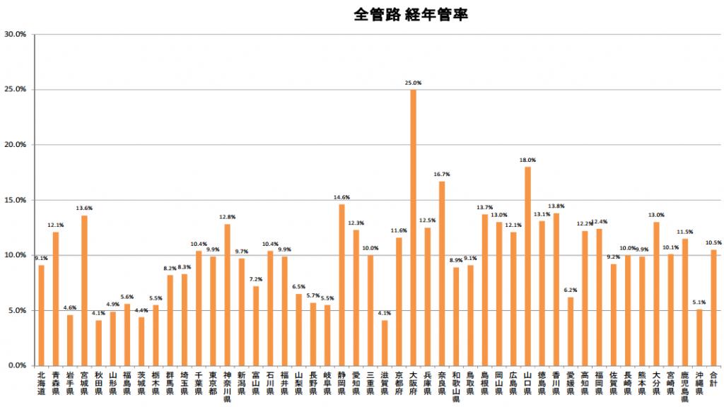 平成25年度水道管路の都道府県別管路経年化率